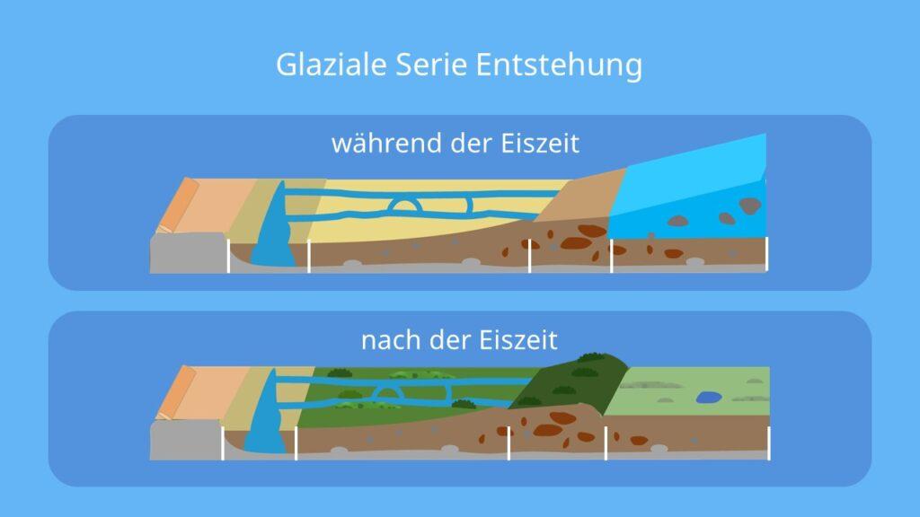 die glaziale Serie, glaziale Serie Norddeutschand, glaziale formen, glaziale prozesse, sander gletscher, endmoräne, grundmoräne, glazial, Urstromtal
