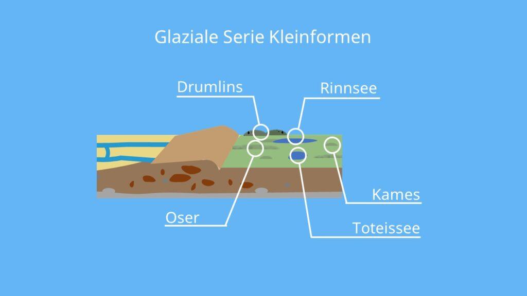 die glaziale Serie, glaziale Serie Norddeutschand, glaziale formen, glaziale prozesse, sander gletscher, endmoräne, grundmoräne, glazial, Urstromtal, Drumlins, Os, Oser, Kames, Rinnenseen