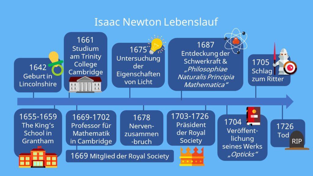 Isaac Newton Referat, Sir Isaac Newton, Newton Isaac, Isaak Newton