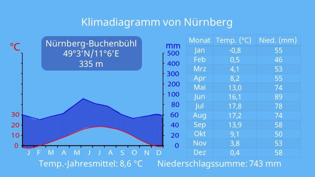 Klimadiagramme auswerten, klimadiagramm zuordnen, aride Monate, mittlere Jahrestemperatur, klimadiagram gemäßigte Zone, Erdkunde klimadiagramm lesen, klimadiagramm erklärung, humide Monate, Auswertung Klimadiagramm
