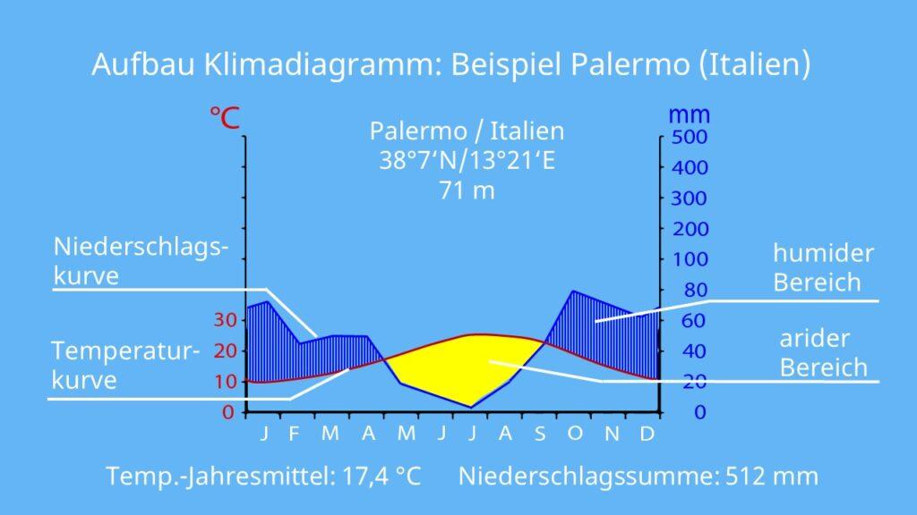 Klimadiagramm Palermo, Klimadigramm auswerten, was ist ein klimadiagramm, aride monate, humide monate, mittlere jahrestemperatur