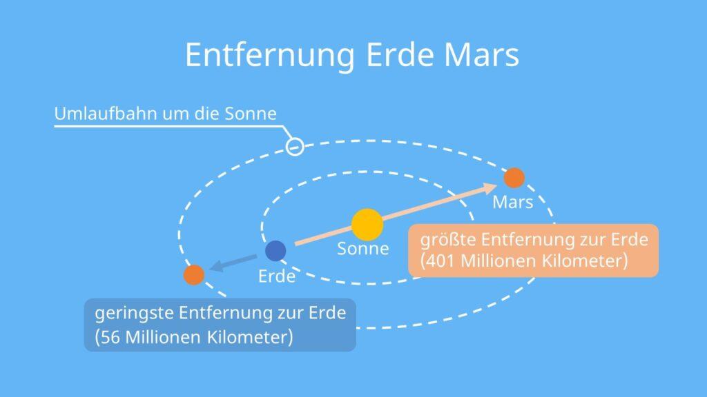 mars planet, planet mars, mars, der rote planet, entfernung erde mars, entfernung mars erde, mars entfernung zur erde, erde mars entfernung, mars erde entfernung, entfernung erde mars lichtjahre, wie lange fliegt man zum mars, entfernung planeten, planeten entfernung zur erde, planeten entfernung, wie weit ist der mars von der erde entfernt, mars entfernung, erde mars, distanz erde mars, entfernung mars, der planet mars, abstand erde mars, mars entfernung zur sonne, informationen über den mars, mars entfernung von der sonne, entfernung zum mars, entfernung erde mars in km