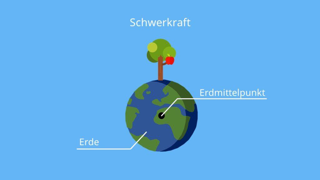 Was ist Schwerkraft, Erdanziehungskraft, Newton Schwerkraft, Schwerkraft Definition, Wie entsteht Schwerkraft