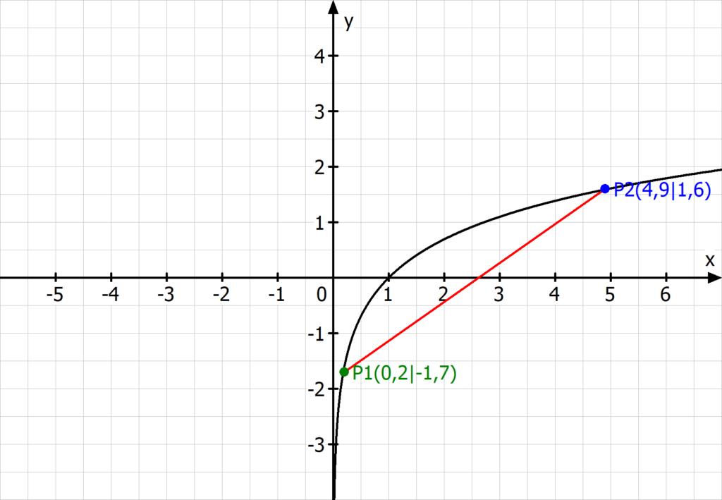 Lineare Interpolation, Interpolation Formel, Interpolieren Beispiel, Linear Interpolation, Interpolieren, Graph, Gerade, Approximiert, Funktion, Koordinatensystem