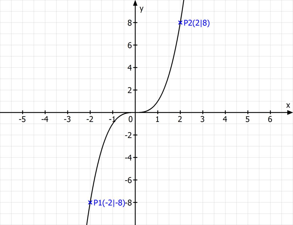 Lineare Interpolation, Lineare Interpolation Beispiel, Lineare Interpolation Funktion