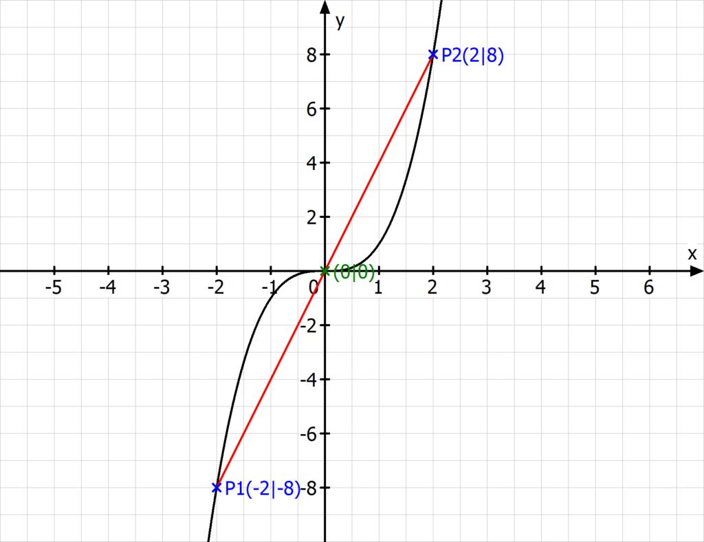 Lineare Interpolation, Lineare Interpolation Beispiel, Interpolation Formel, Interpolieren Beispiel, Linear Interpolation, Interpolieren, Graph, Gerade, Approximiert, Funktion, Koordinatensystem, Punkte, Datensatz