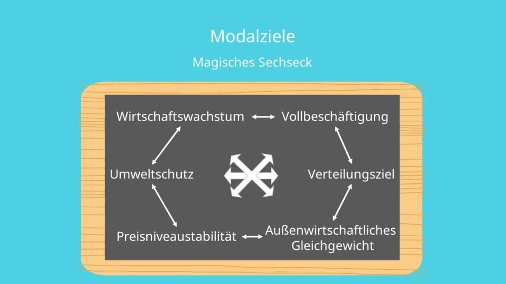 Magisches Sechseck, Erweiterung Magisches Viereck, stabiles Preisniveau, außenwirtschaftliches Gleichgewicht, Wirtschaftswachstum, Vollbeschäftigung, Zielkonflikt, Zielharmonie