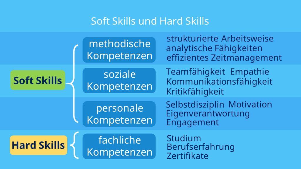 Methodische Kompetenzen, Persönliche Kompetenzen, Soziale Kompetenzen, Soft Skills Beispiele