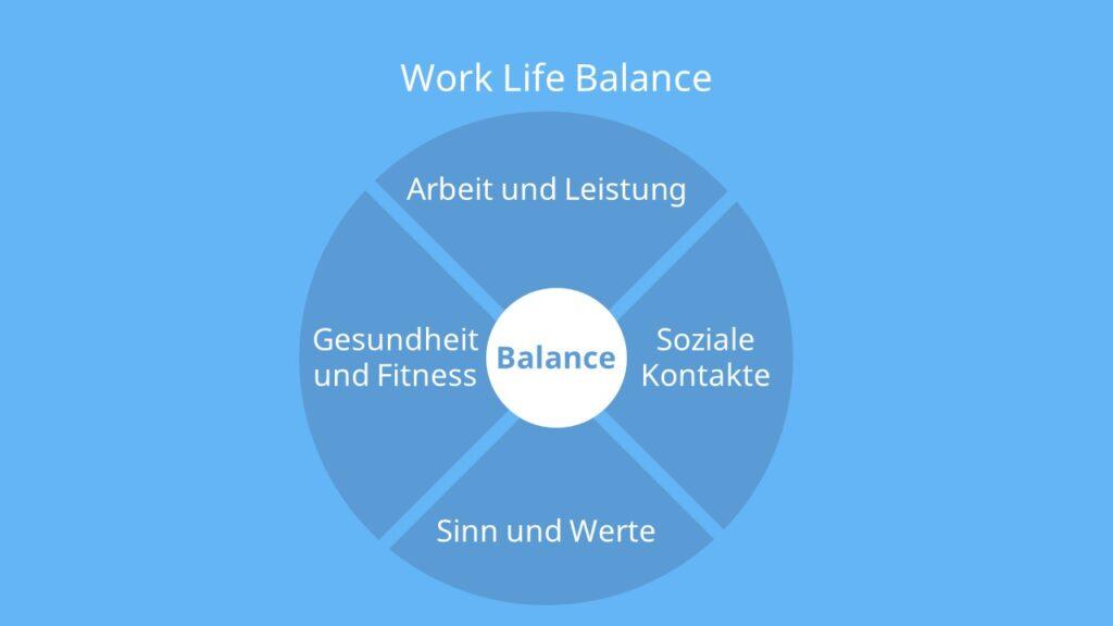 4 Säulen des Lebens, Arbeit, Leistung, Karriere, Erfolg, Gesundheit, Fitness, Soziale Kontakte, Sinn, Werte, Selbstverwirklichung