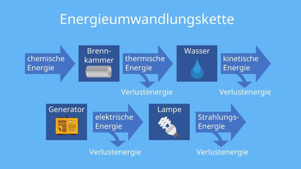 Energieumwandlungskette, Energiekette, Energieübertragungskette, Energieumwandlungskette Abbildung, Energieumwandlung, energieumwandlung beispiele, energiewandler, energiewandler beispiele, energiekette physik, energieumwandlung beispiele alltag, energieumwandlungen, energieketten beispiele, was ist eine energiekette, energieumwandlung physik klasse 7, energiewandlungskette, generator energieumwandlung, energie umwandeln, energiewandlung