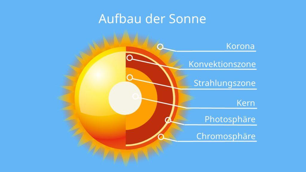 die sonne, sonne, sonnen, sonne bilder, bild sonne, aufbau der sonne, sonne aufbau, aufbau der sonne abbildung, sonne abbildung, bilder sonne, sonnenkorona, sonnenkern, kern der sonne, chromosphäre, photosphäre, konvektionszone, strahlungszone, woraus besteht die sonne, was ist die sonne, aus was besteht die sonne, welche farbe hat die sonne, unsere sonne